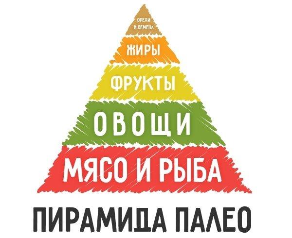 Пирамида палеодиеты
