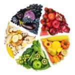 Как похудеть на семицветной диете?